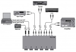 6-WAY PROF.AUDIO CONTROL